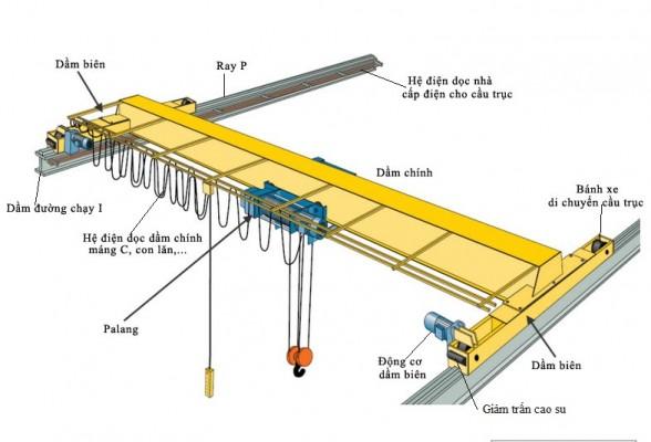 Image result for sơ đồ cấu tạo cầu trục
